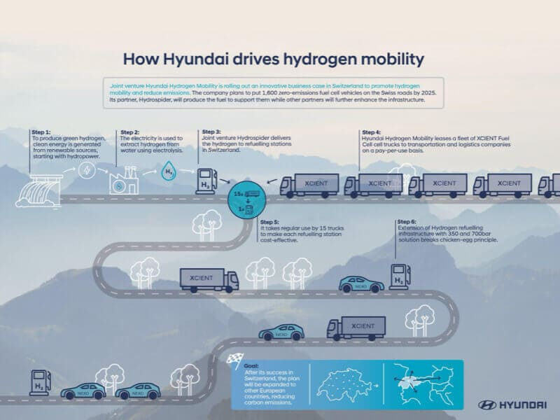 Hyundai_Hydrogen-Mobility_Infographic