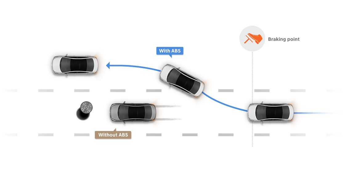 Illustrative road scenario about Anti-lock brake system