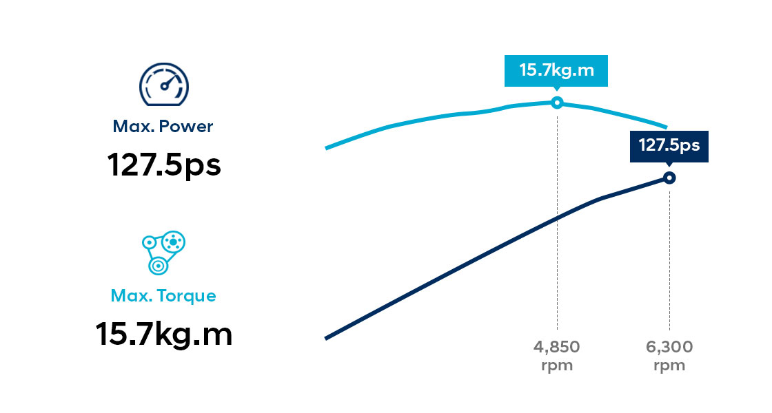 Infographic of 1.6 MPi gasoline engine performance