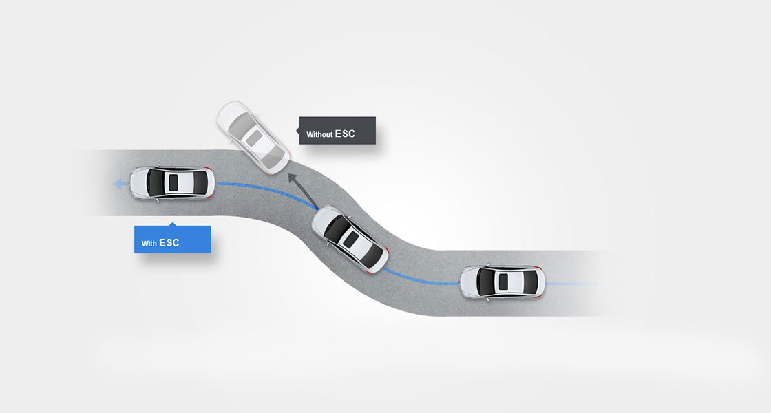Illustrative road scenario about electronic stability control on the road