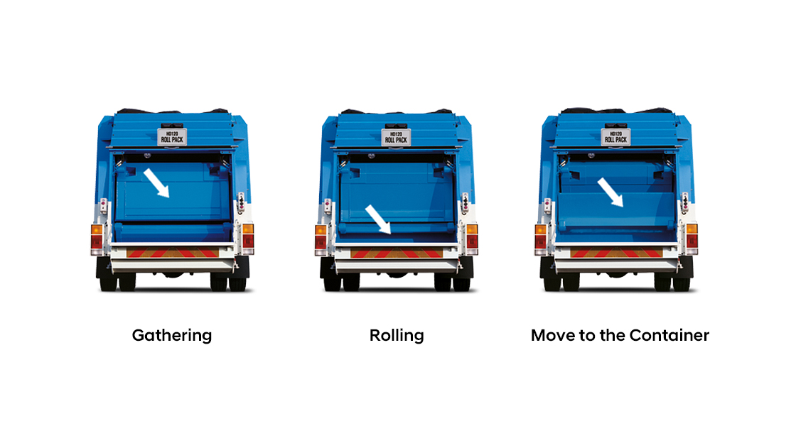 roll pack truck's operation sequence of garbage gathering