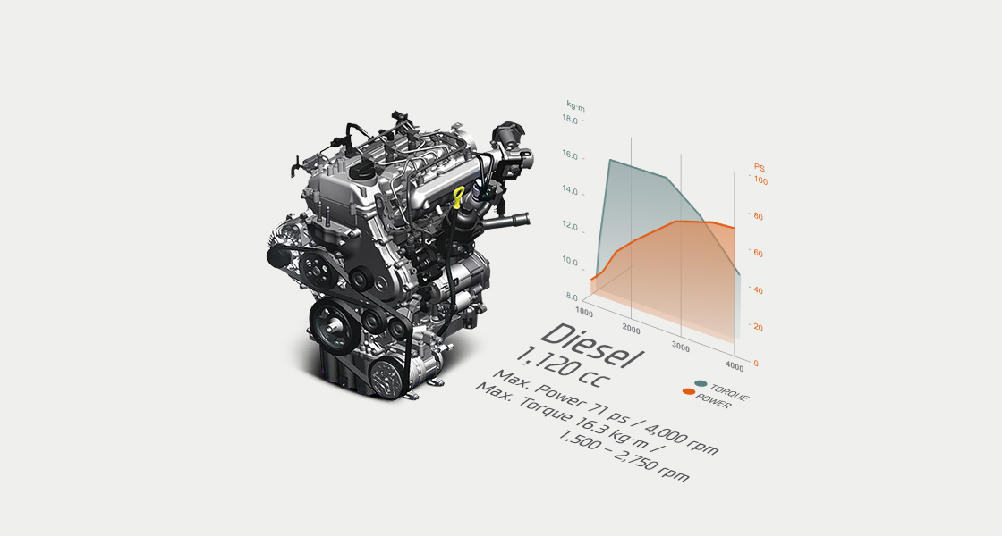 Performance infographic of 1.1 CRDi diesel engine