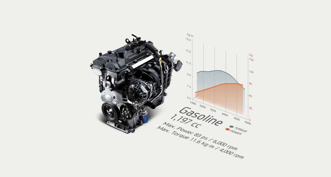 Performance infographic of 1.2 MPi gasoline engine