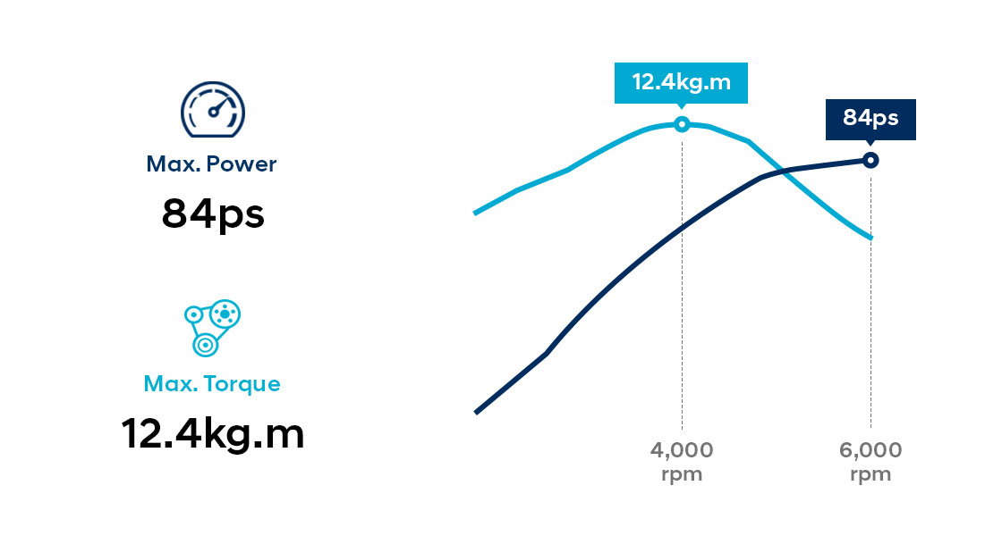 Infographic of 1.25 MPi gasoline engine performance