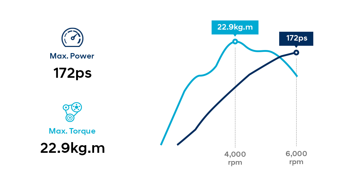 Infographic of 2.4 MPi gasoline engine performance