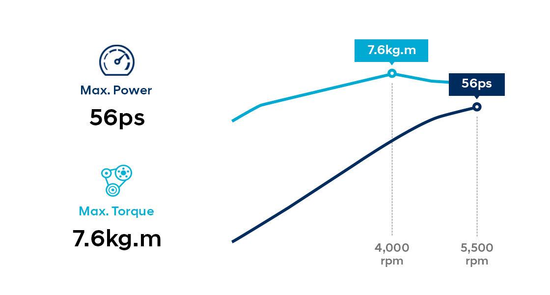 Performance gragh of 0.8 MPi gasoline engine