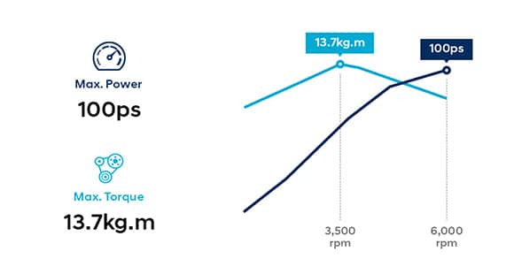 Infographic of 1.4 MPi gasoline engine performance