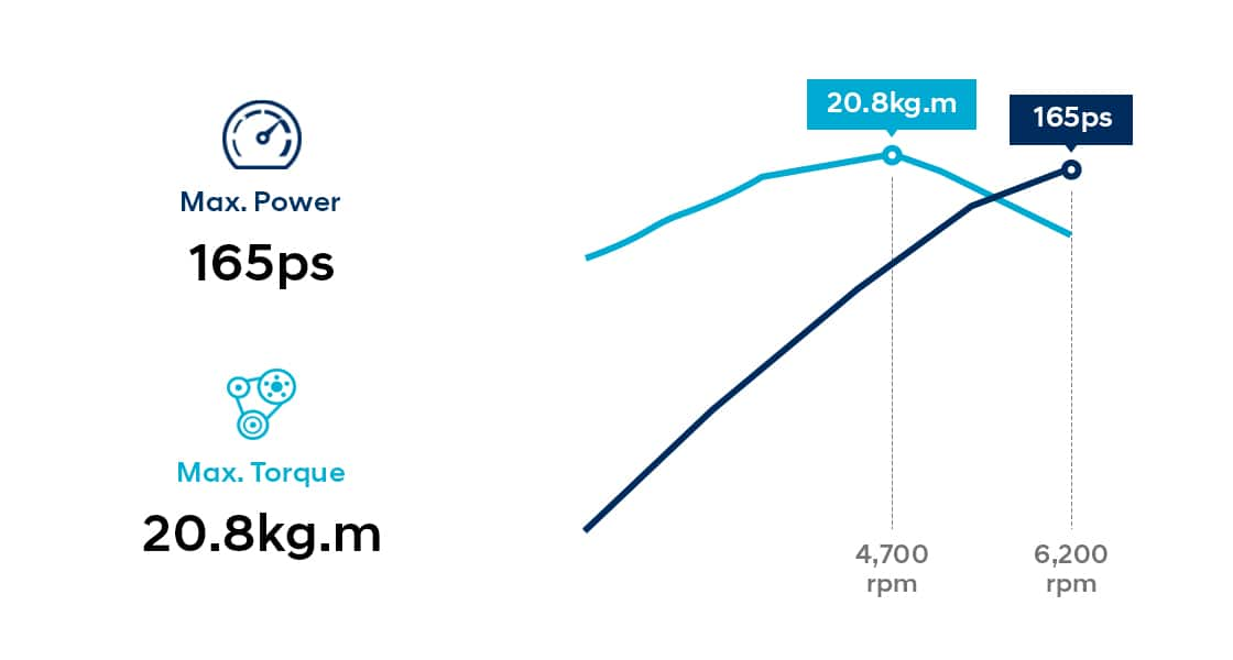 Infographic of 2.0 GDi gasoline engine performance