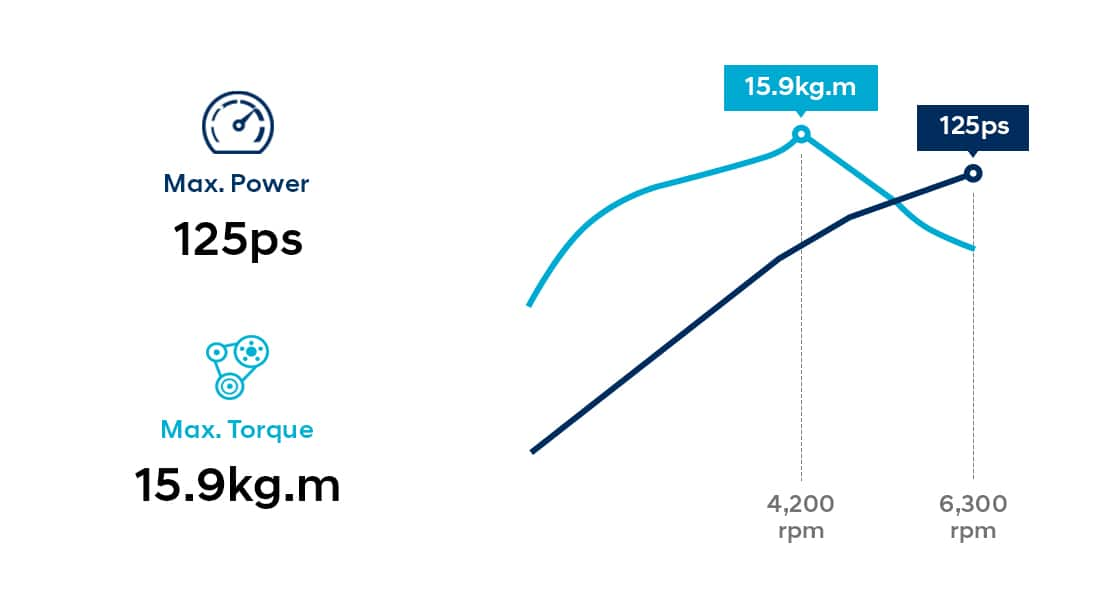 Infographic of 1.6 MPi petrol engine performance