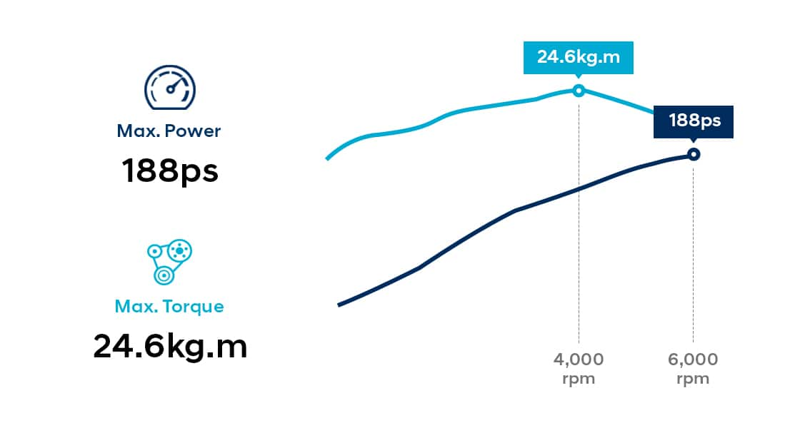 Infographic of 2.4 GDi gasoline engine performance