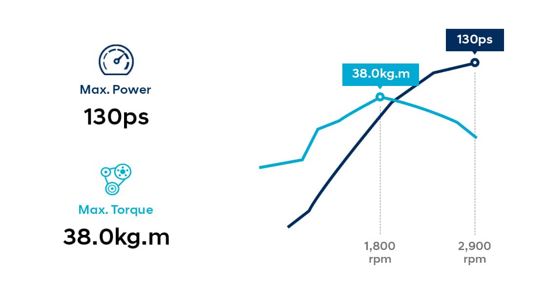 Infographic of D4DB13 (EURO II) engine performance