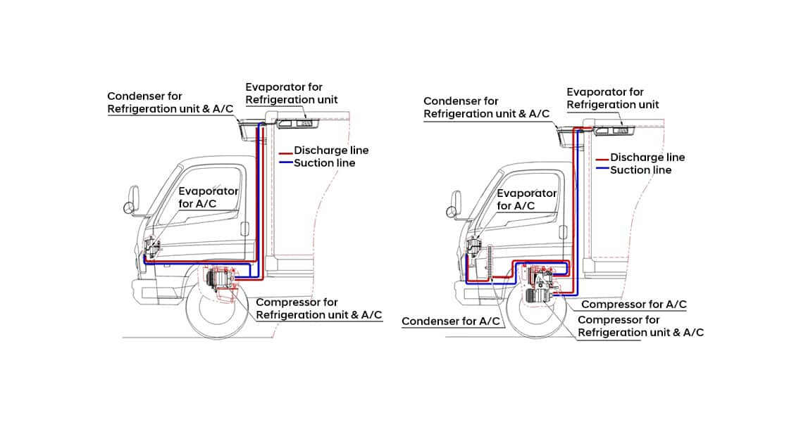 Illustration of refrigerator van truck's electronic equipment