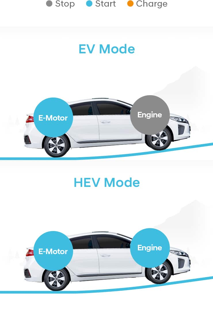 Comparison of EV mode and HEV mode at accelerate