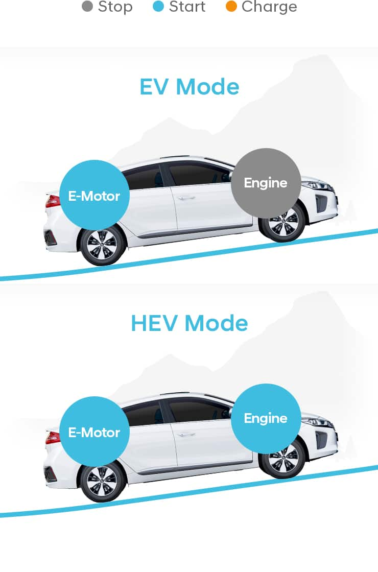Comparison of EV mode and HEV mode at accelerate and uphill