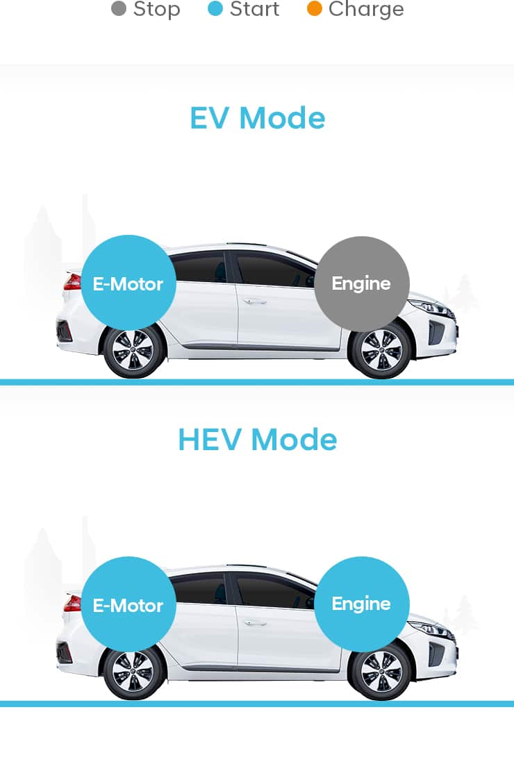 Comparison of EV mode and HEV mode at low speed
