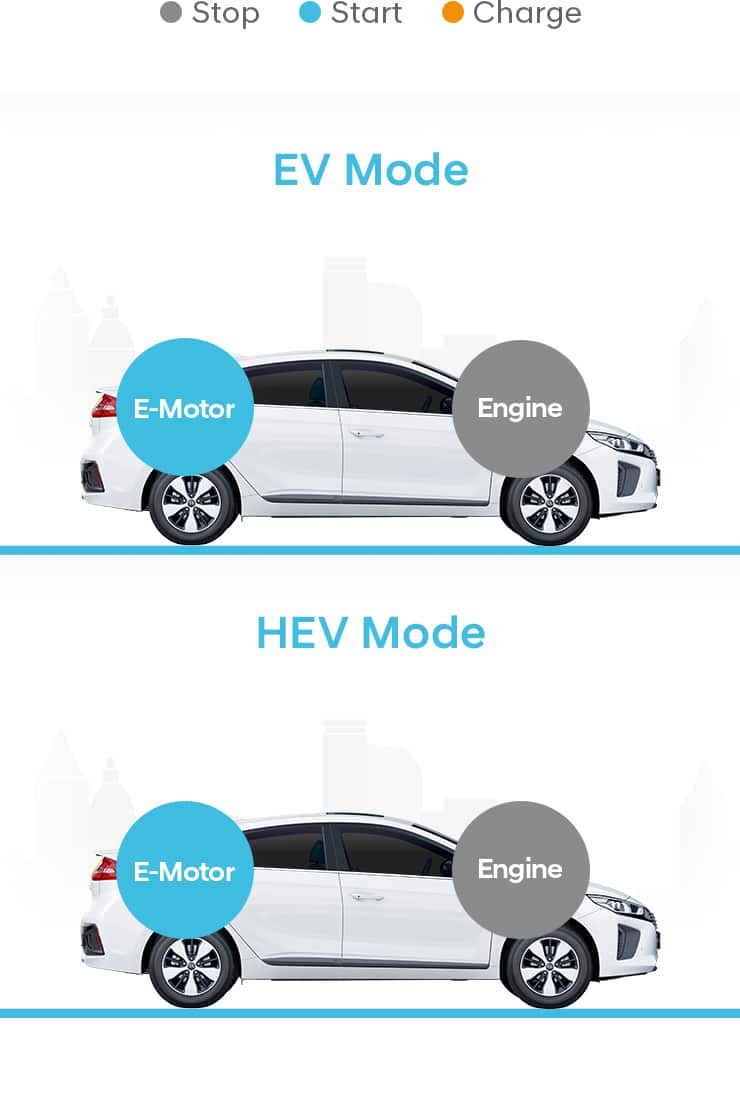 Comparison of EV mode and HEV mode at startup