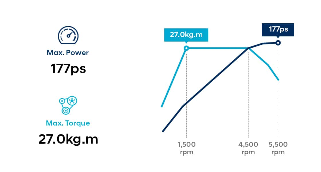 Infographic of 1.6 T-GDi gasoline engine performance