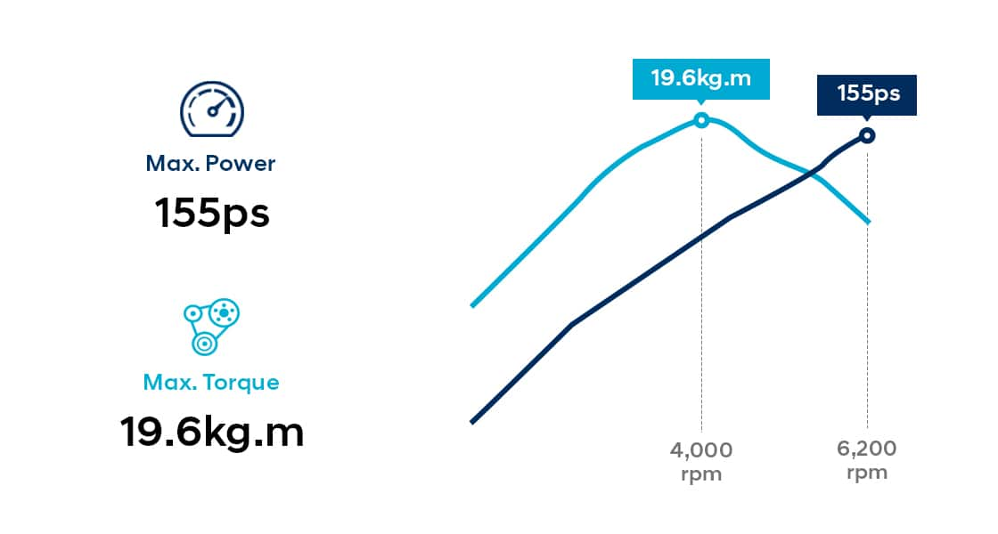 Infographic of 2.0 MPi gasoline engine performance