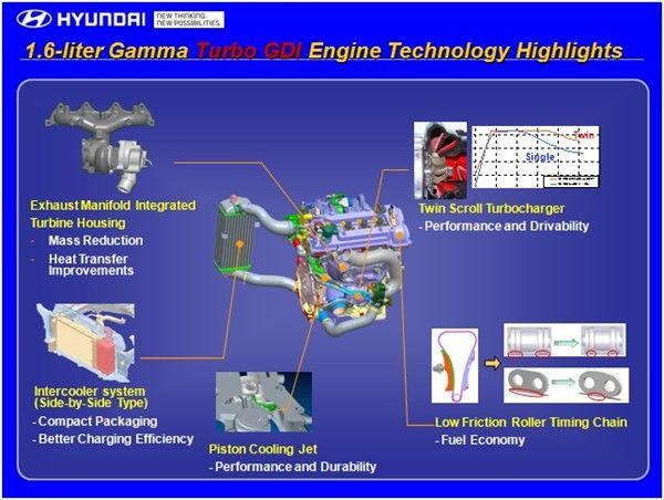 Hyundai Turbo Engine Diagram - Wiring Diagram Direct link-crystal -  link-crystal.siciliabeb.it | Turbo Engine Schematics |  | link-crystal.siciliabeb.it