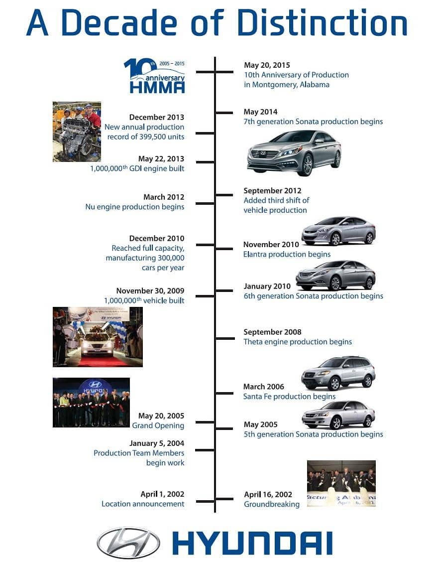 Hyundai Motor Manufacturing Alabama (HMMA) Celebrates Ten Year Production Anniversary
