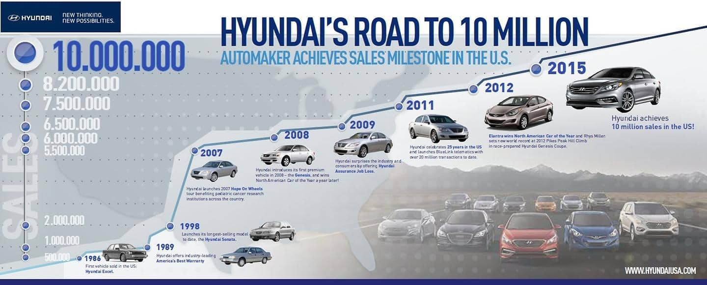 Hyundai Motor Achieves 10 Million Sales in America