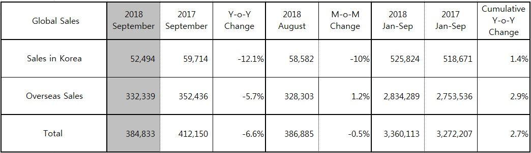 Hyundai Motor Reports September 2018 Global Sales Results