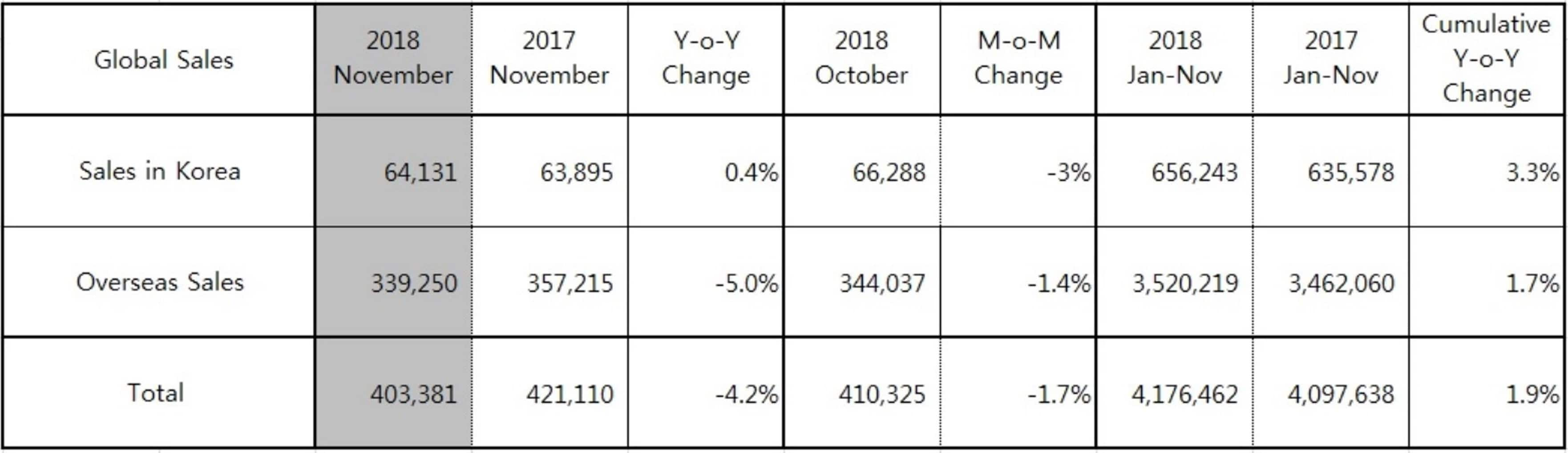 Hyundai Motor Reports November 2018 Global Sales Results