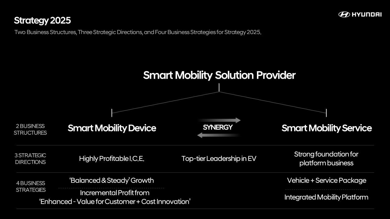 Hyundai Motor Unveils 'Strategy 2025' Roadmap to Transition into 'Smart Mobility Solution Provider'