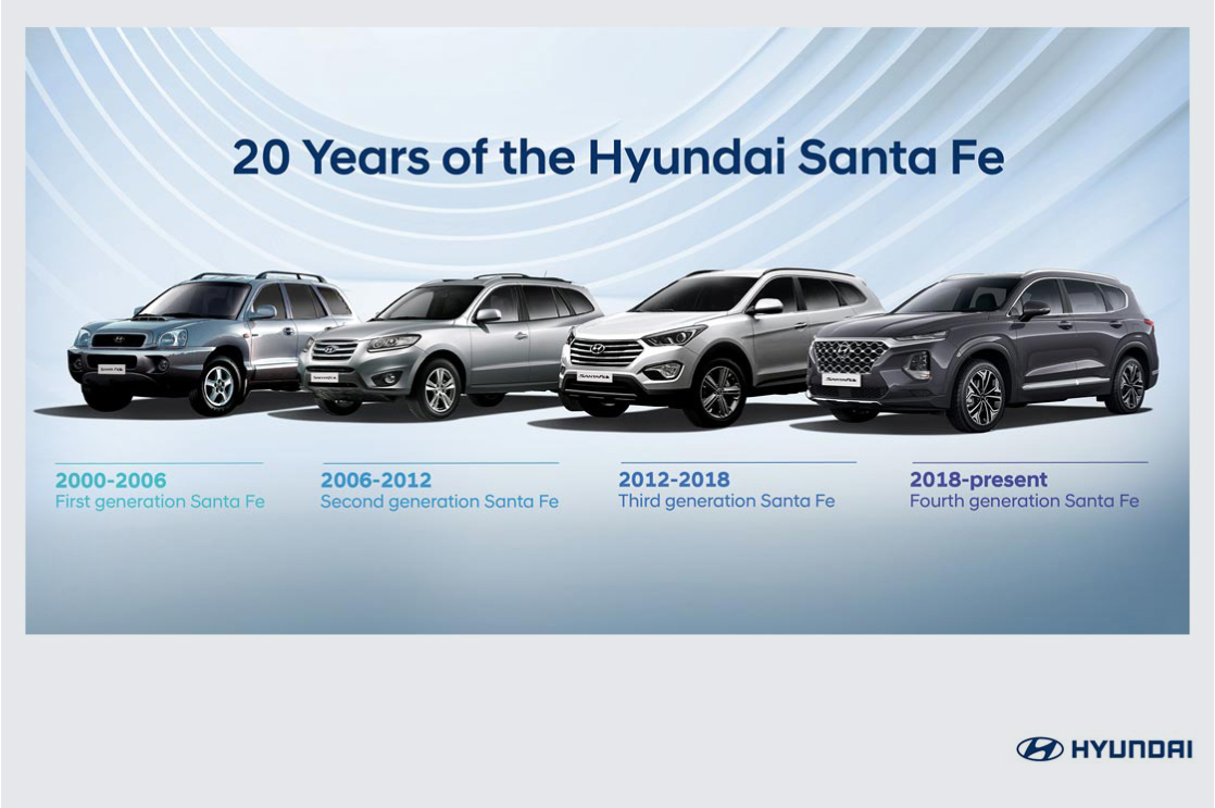 Two decades of the Hyundai Santa Fe: Evolution of an Automotive Icon