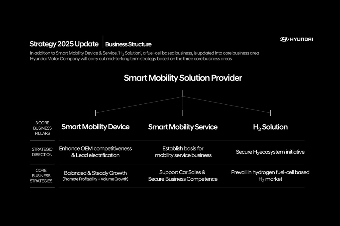 Hyundai Motor Updates 'Strategy 2025' to Accelerate  Transition into Smart Mobility Solution Provider